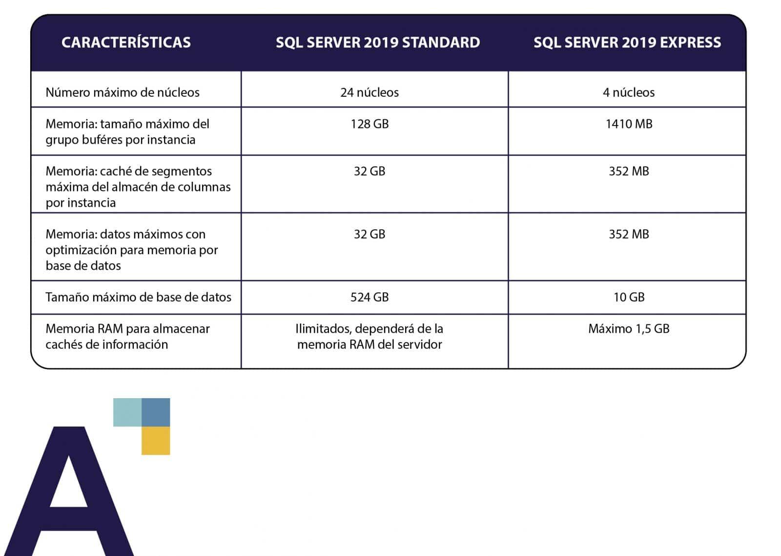 SQL Server 2019 Microsoft